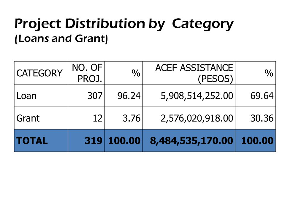 Project Distribution by Category (Loans and Grant) CATEGORY NO. OF PROJ. % ACEF ASSISTANCE (PESOS) % Loan30796.245,908,514,252.0069.64 Grant123.762,57