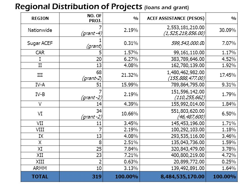 Regional Distribution of Projects (loans and grant) REGION NO. OF PROJ. %ACEF ASSISTANCE (PESOS)% Nationwide 7 (grant -4) 2.19% 2,553,181,210.00 (1,52