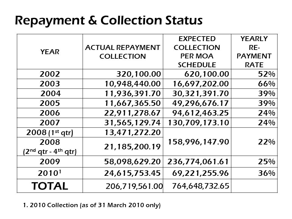 YEAR ACTUAL REPAYMENT COLLECTION EXPECTED COLLECTION PER MOA SCHEDULE YEARLY RE- PAYMENT RATE 2002320,100.00620,100.0052% 200310,948,440.0016,697,202.