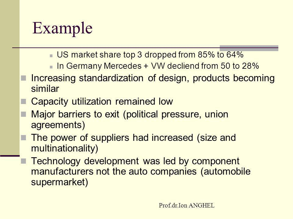 Prof.dr.Ion ANGHEL Example US market share top 3 dropped from 85% to 64% In Germany Mercedes + VW decliend from 50 to 28% Increasing standardization o