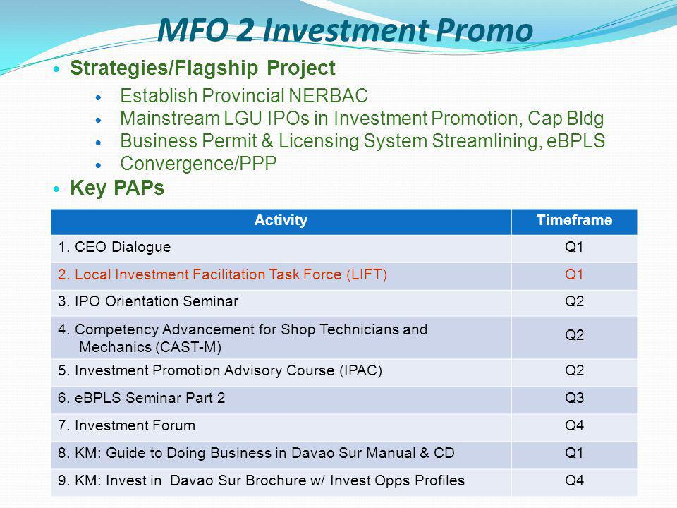 MFO 3 SME Development Strategies/Flagship Project Localized SMED Plan Expand access to finance Adopt Go Negosyo for Graduating Students Industry Clustering Key PAPs ActivityTimeframe 1.