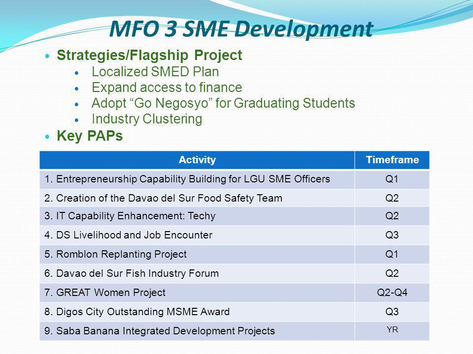 MFO 4 Consumer Welfare Strategies/Flagship Project CASH L, Expand Network and focus on Green Movement Strengthen COs for advocacy activities Palengkenomics Start 'em Young Key PAPs ActivityTimeframe 1.Green Bag Advocacy w/ CEs, Presyo DiskwentoQ1 2.