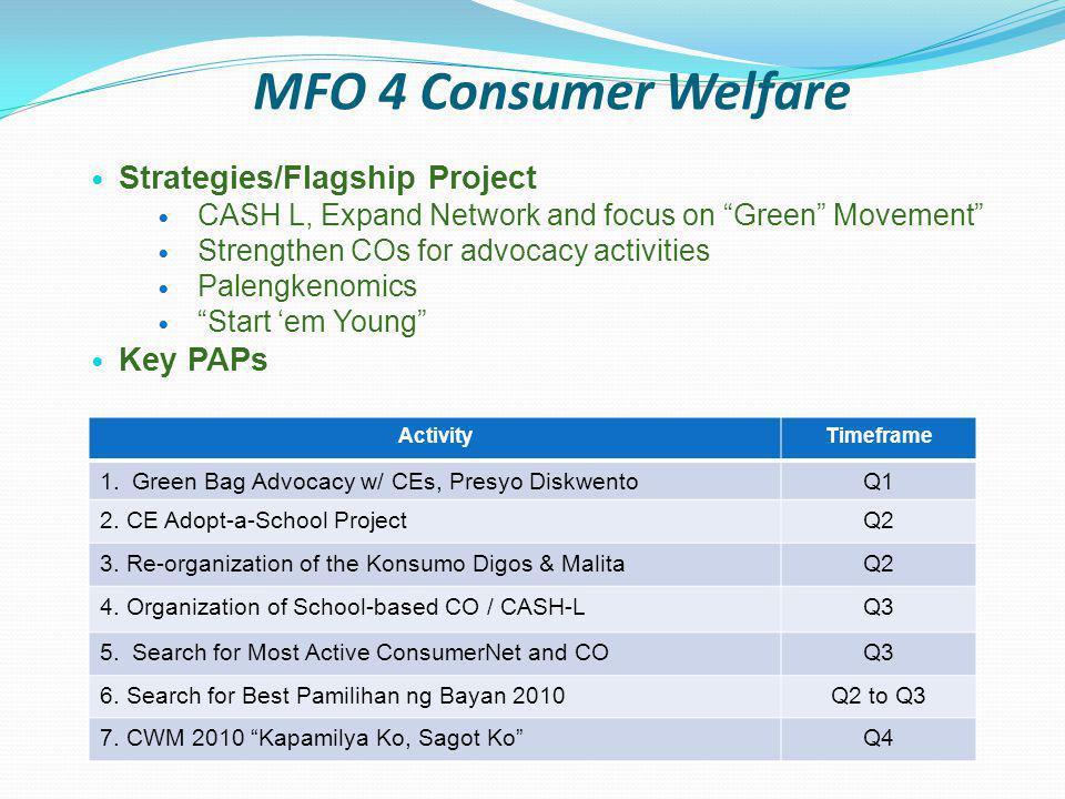 MFO 5 Good Governance Activity 1.QMS Improvement 2.