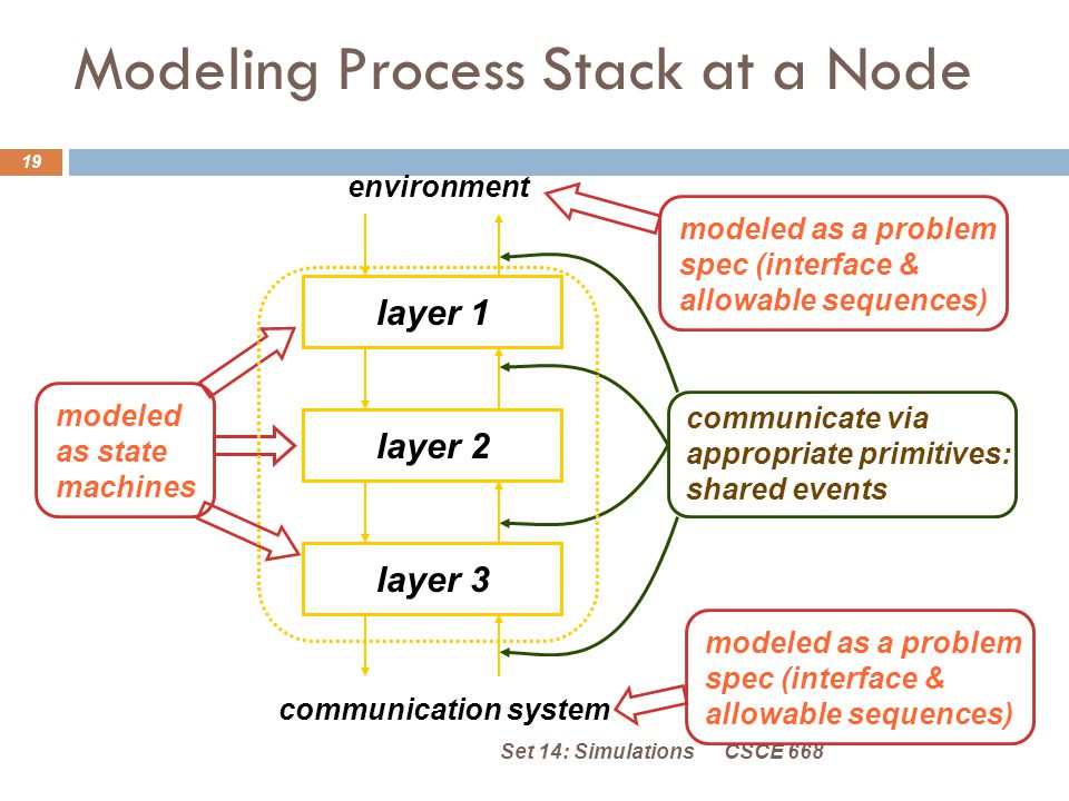 Modeling Process Stack at a Node CSCE 668Set 14: Simulations 19 layer 1layer 2layer 3 environment communication system modeled as a problem spec (interface & allowable sequences) modeled as a problem spec (interface & allowable sequences) modeled as state machines communicate via appropriate primitives: shared events