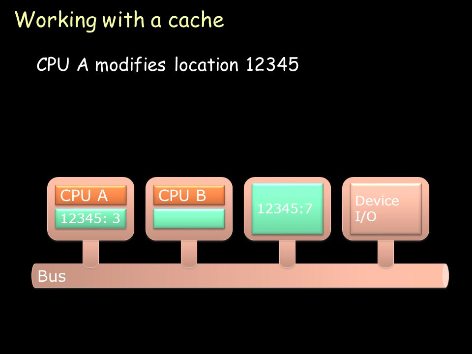 Page 20 Working with a cache CPU A modifies location 12345 Bus 12345:7 Device I/O CPU A 12345: 7 CPU B 12345: 3