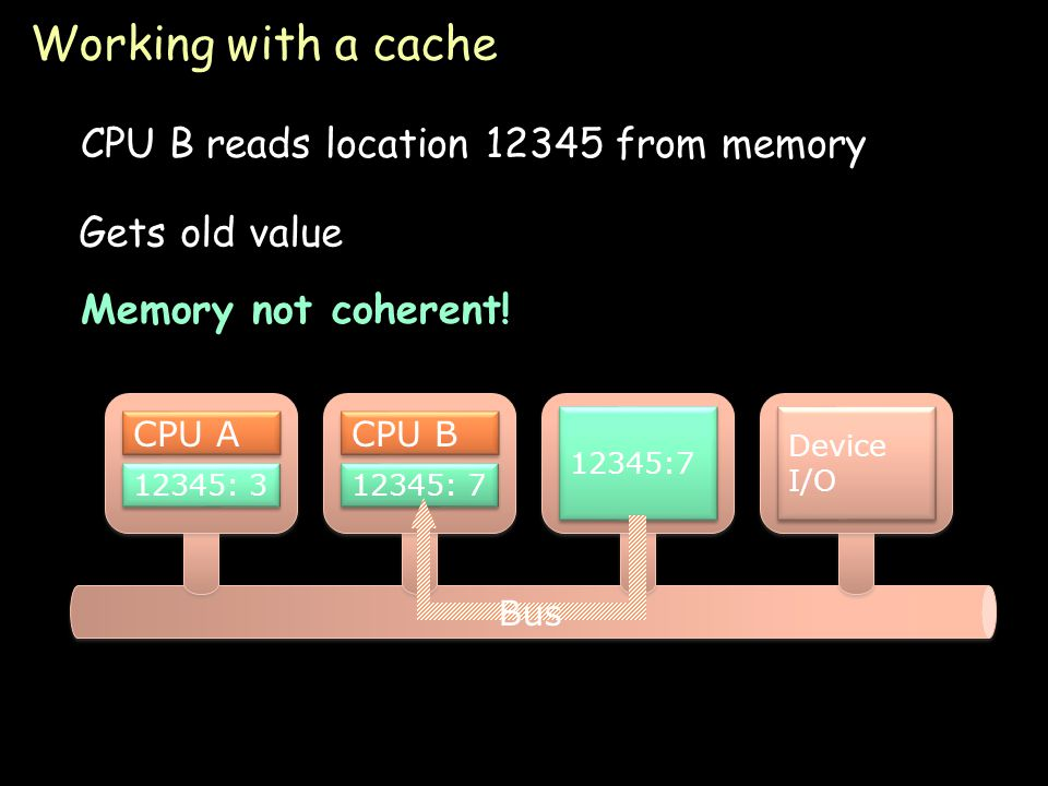 Page 21 Working with a cache CPU B reads location 12345 from memory 12345:7 Device I/O CPU A 12345: 3 CPU B 12345: 7 Gets old value Memory not coherent.