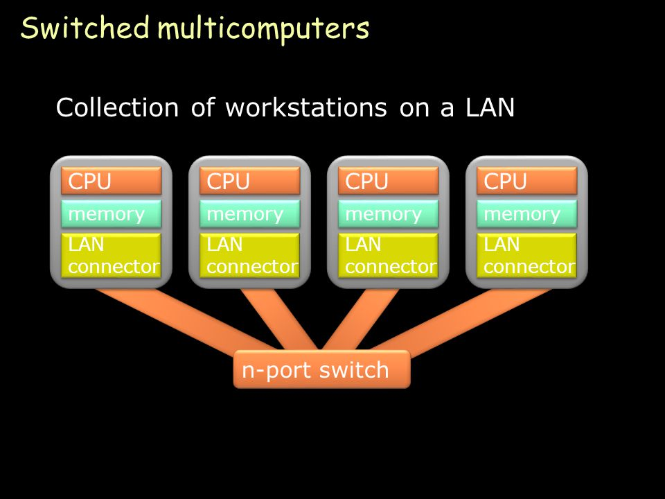 Page 34 Switched multicomputers Collection of workstations on a LAN CPU memory LAN connector CPU memory LAN connector CPU memory LAN connector CPU memory LAN connector n-port switch