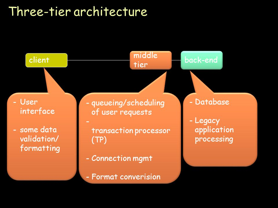 Page 48 Three-tier architecture client middle tier back-end -queueing/scheduling of user requests - transaction processor (TP) -Connection mgmt -Format converision -queueing/scheduling of user requests - transaction processor (TP) -Connection mgmt -Format converision -Database -Legacy application processing -Database -Legacy application processing -User interface -some data validation/ formatting -User interface -some data validation/ formatting