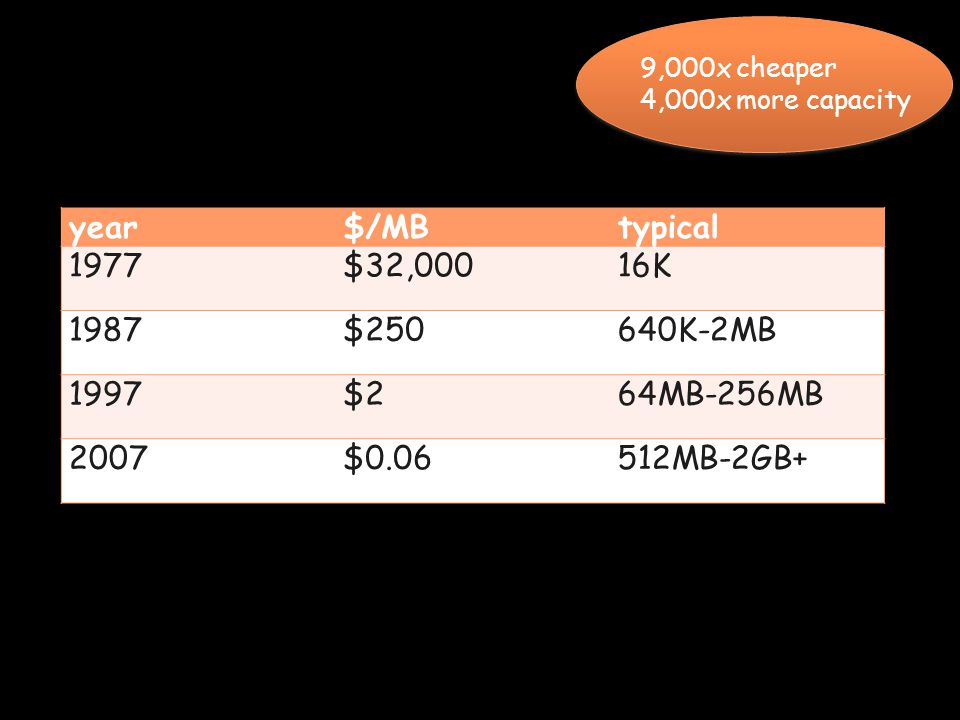 Page 8 year$/MBtypical 1977$32,00016K 1987$250640K-2MB 1997$264MB-256MB 2007$0.06512MB-2GB+ 9,000x cheaper 4,000x more capacity