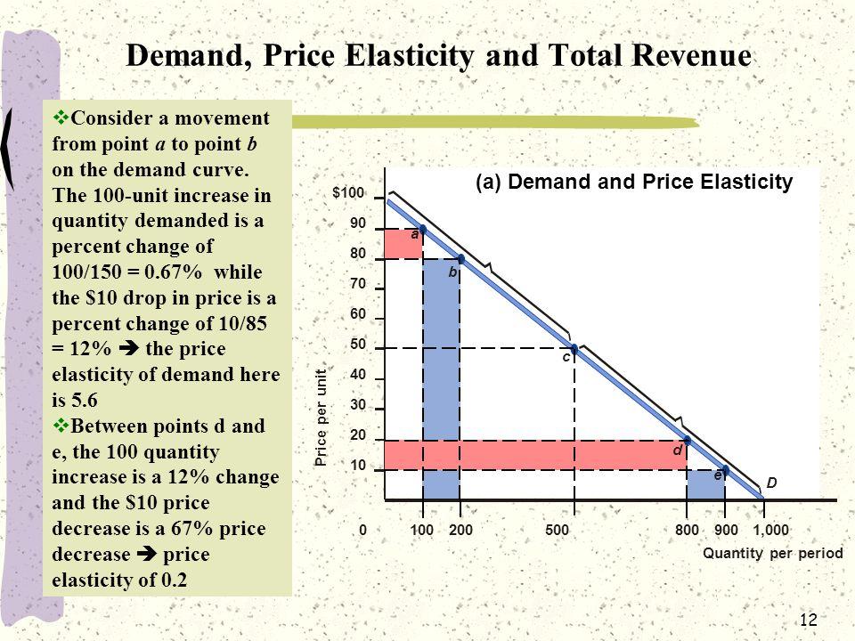 12 (a) Demand and Price Elasticity $100 90 80 70 60 50 40 30 20 10 e d c b a D 0 Quantity per period 1002005008009001,000 Price per unit  Consider a