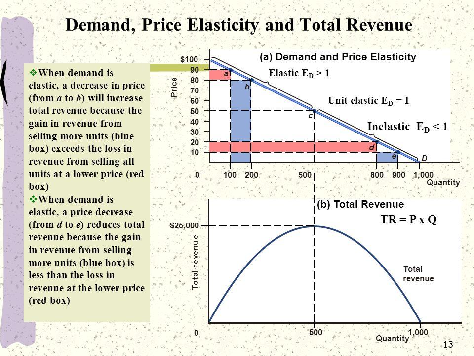 13 (a) Demand and Price Elasticity $100 90 80 70 60 50 40 30 20 10 e d c b a D Inelastic E D < 1 Unit elastic E D = 1 Elastic E D > 1 0 Quantity 10020