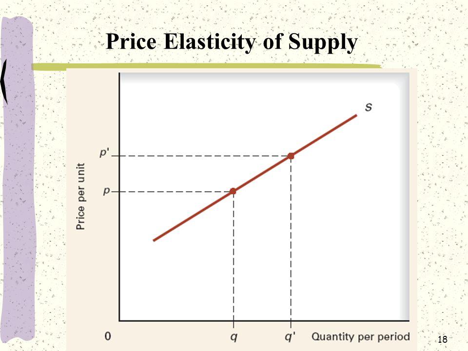 18 Price Elasticity of Supply