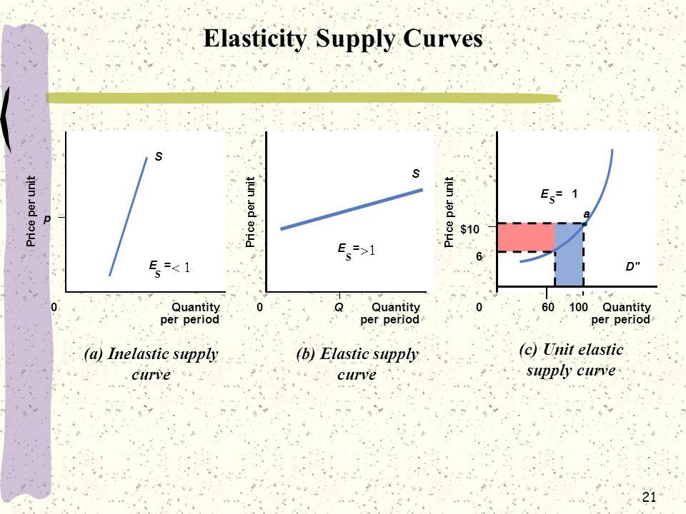 21 Elasticity Supply Curves P r i c e p e r u n i t P r i c e p e r u n i t P r i c e p e r u n i t p 0Quantity per period Quantity per period Quantit