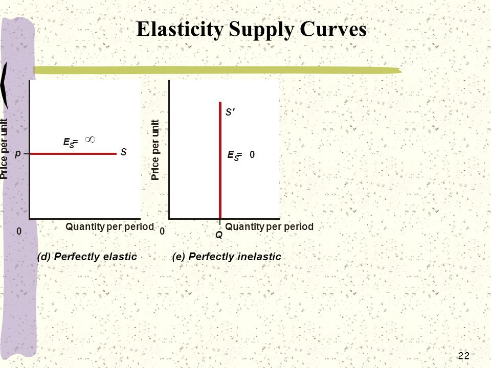 22 Elasticity Supply Curves P r i c e p e r u n i t P r i c e p e r u n i t p 0 E = S  (d) Perfectly elastic S 0 E = S 0 (e) Perfectly inelastic S' Q