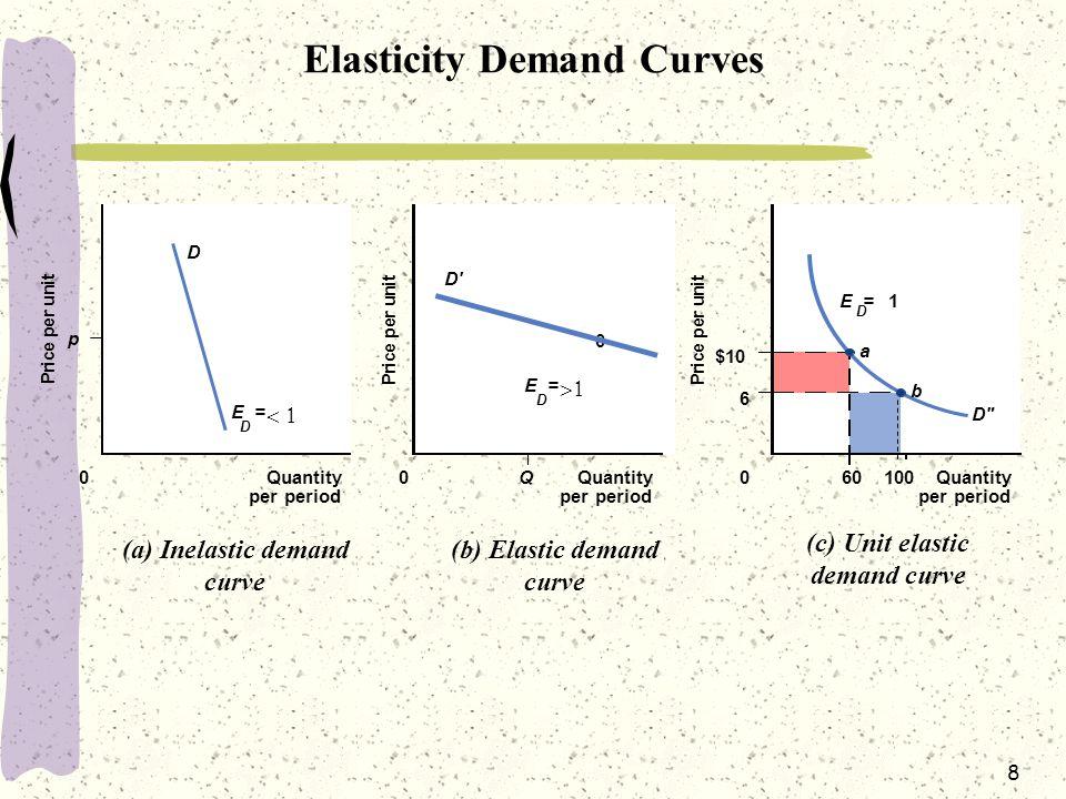 8 Elasticity Demand Curves P r i c e p e r u n i t P r i c e p e r u n i t P r i c e p e r u n i t p 0Quantity per period Quantity per period Quantity