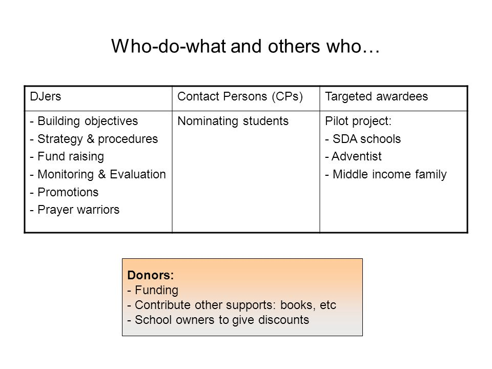 Who-do-what and others who… DJersContact Persons (CPs)Targeted awardees - Building objectives - Strategy & procedures - Fund raising - Monitoring & Evaluation - Promotions - Prayer warriors Nominating studentsPilot project: - SDA schools - Adventist - Middle income family Donors: - Funding - Contribute other supports: books, etc - School owners to give discounts