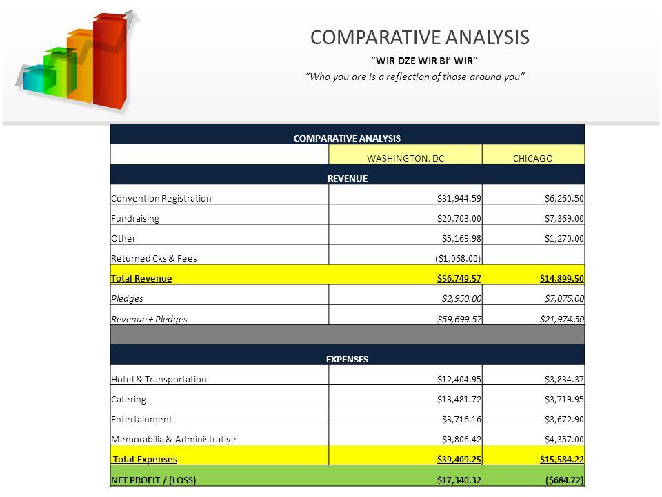 COMPARATIVE ANALYSIS WASHINGTON. DCCHICAGO REVENUE Convention Registration$31,944.59$6,260.50 Fundraising$20,703.00$7,369.00 Other$5,169.98$1,270.00 R