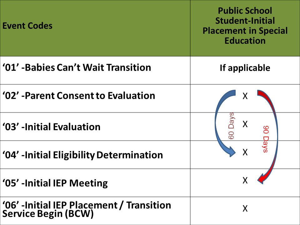 Event Codes Public School Student-Initial Placement in Special Education '01' -Babies Can't Wait Transition If applicable '02' -Parent Consent to Evaluation X '03' -Initial Evaluation X '04' -Initial Eligibility Determination X '05' -Initial IEP Meeting X '06' -Initial IEP Placement / Transition Service Begin (BCW) X 60 Days 90 Days
