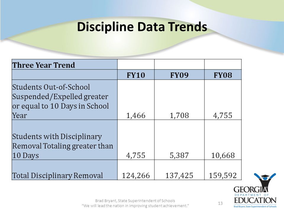 Discipline Data Trends Brad Bryant, State Superintendent of Schools We will lead the nation in improving student achievement. 13 Three Year Trend FY10FY09FY08 Students Out-of-School Suspended/Expelled greater or equal to 10 Days in School Year1,4661,7084,755 Students with Disciplinary Removal Totaling greater than 10 Days4,7555,38710,668 Total Disciplinary Removal124,266137,425159,592