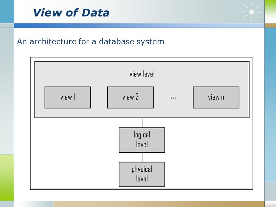 View of Data An architecture for a database system