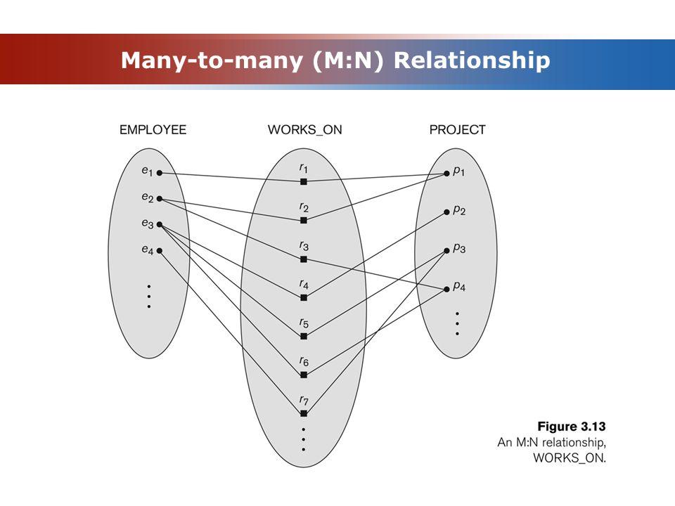 Many-to-many (M:N) Relationship