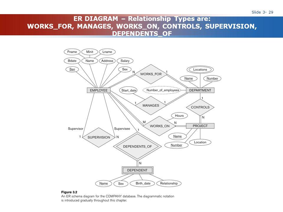 Slide 3- 29 ER DIAGRAM – Relationship Types are: WORKS_FOR, MANAGES, WORKS_ON, CONTROLS, SUPERVISION, DEPENDENTS_OF