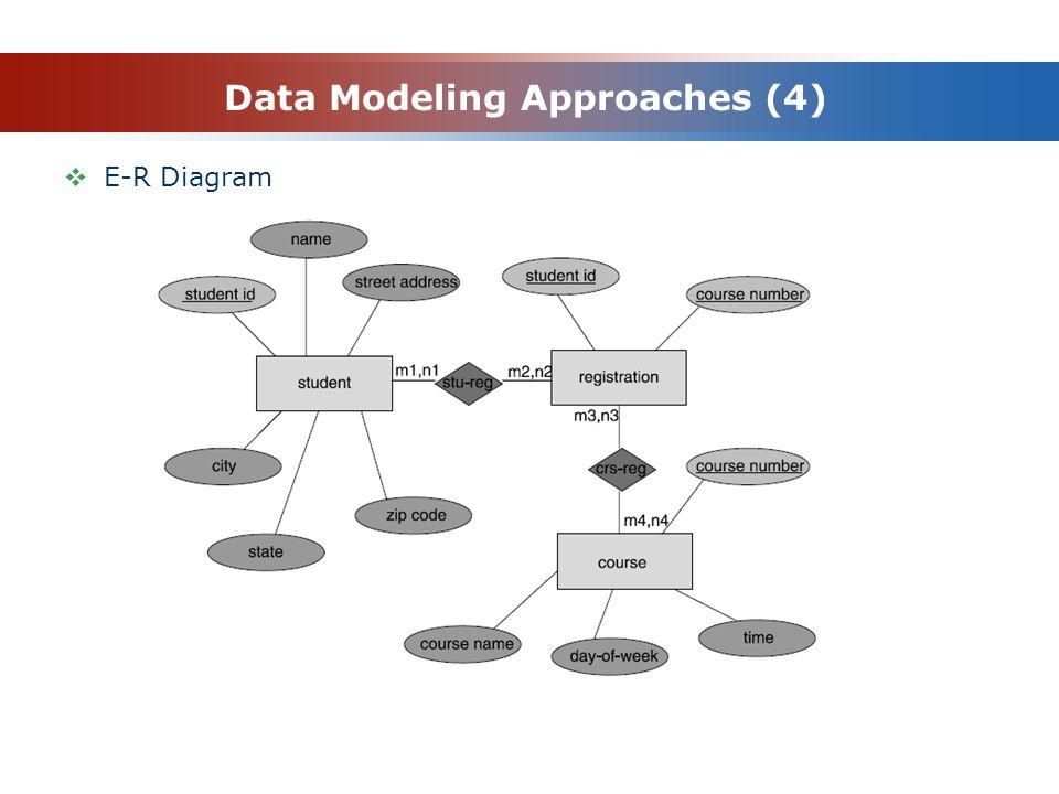 Data Modeling Approaches (4)  E-R Diagram