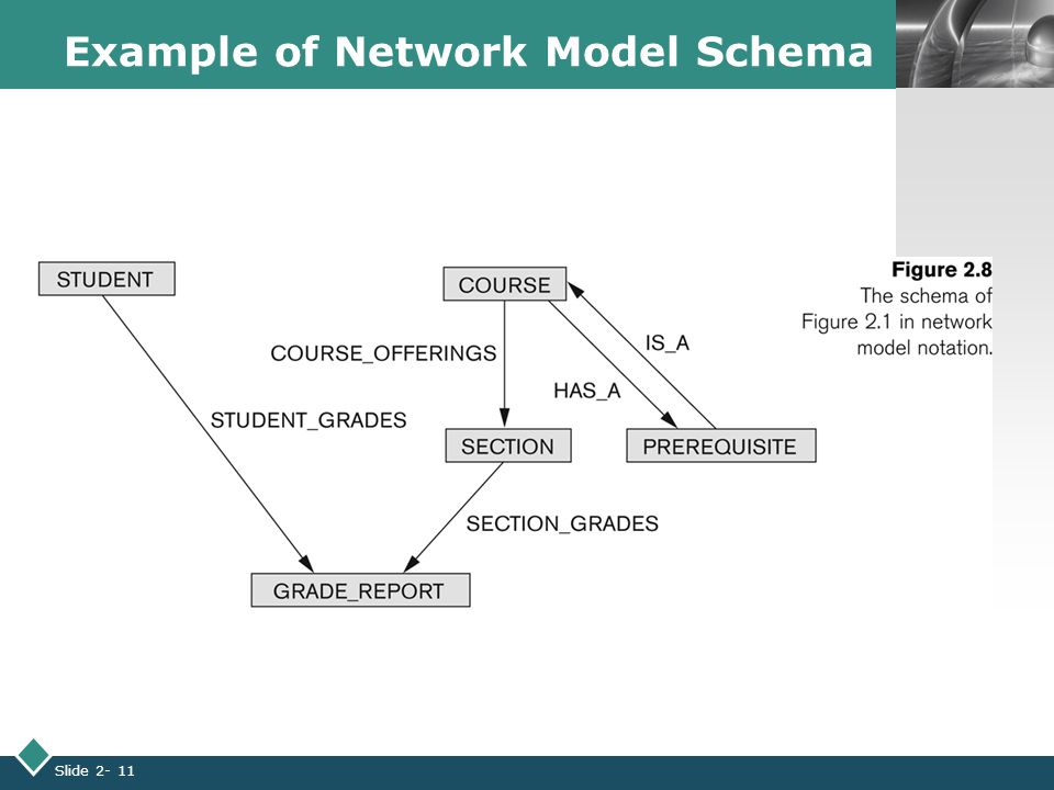 LOGO Slide 2- 11 Example of Network Model Schema