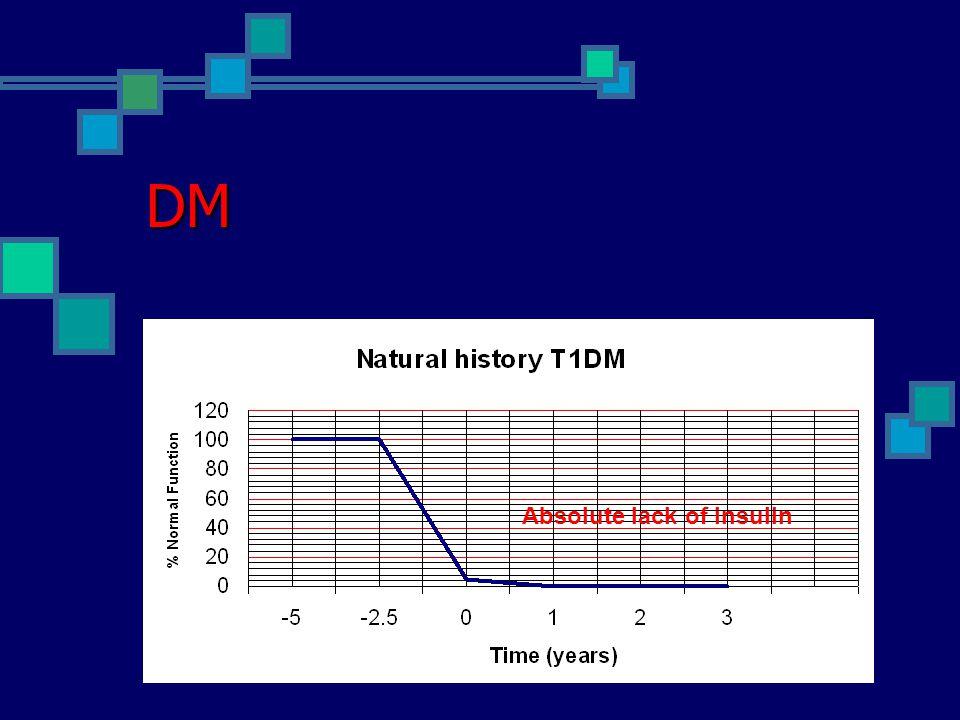 DM Insulin resistance Insulin level