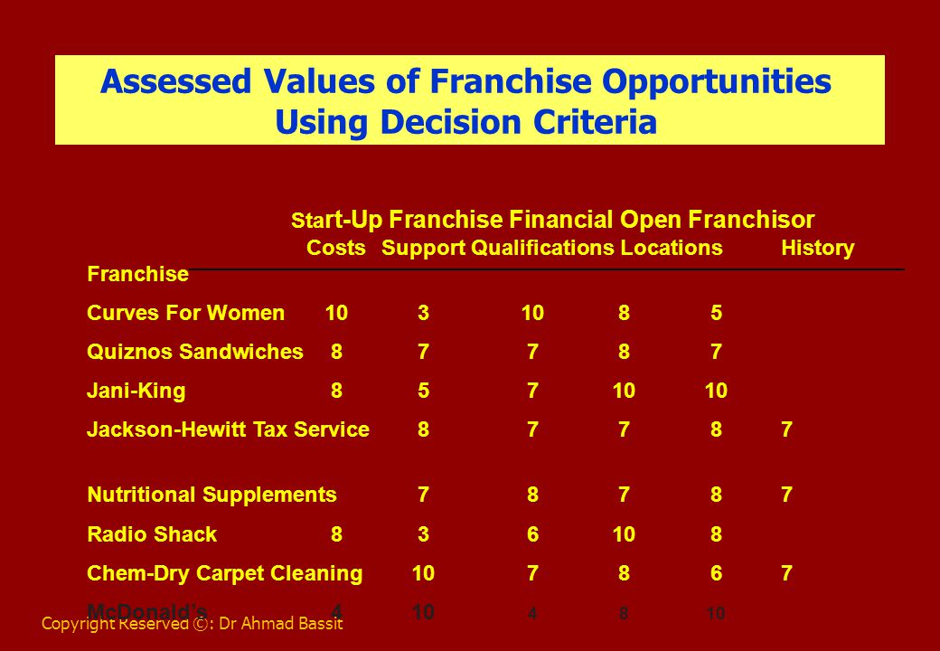 Copyright Reserved ©: Dr Ahmad Bassit Evaluation of Franchise Alternatives Against Weighted Criteria Start-Up Franchise Financial Open Franchisor Costs Support Qualifications Locations History Total 10 8 6 4 3 Franchise Curves For Women100 24 60 32 15 231 Quiznos Sandwiches80 56 42 32 21 231 Jani-King80 40 42 40 30 232 Jackson-Hewitt Tax Service80 56 42 32 21 231 GNC Vitamins and Nutritional Supplements 70 64 42 32 21 229 Radio Shack 80 24 36 40 24 204 Chem-Dry Carpet 100 56 48 24 21 249 McDonald's 40 80 24 32 30 206