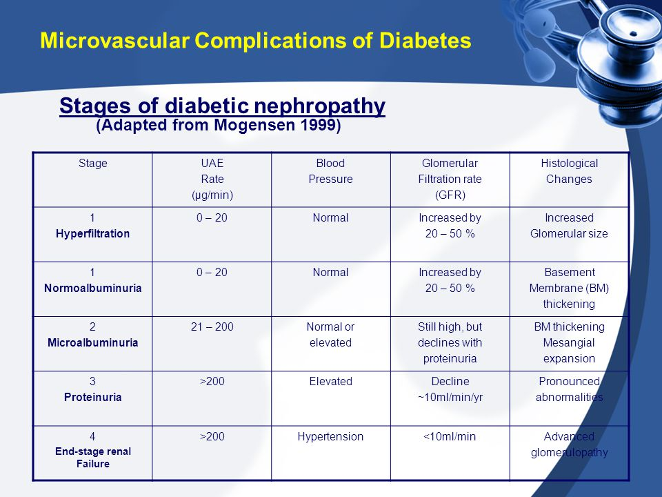 Microvascular Complications of Diabetes StageUAE Rate (μg/min) Blood Pressure Glomerular Filtration rate (GFR) Histological Changes 1 Hyperfiltration