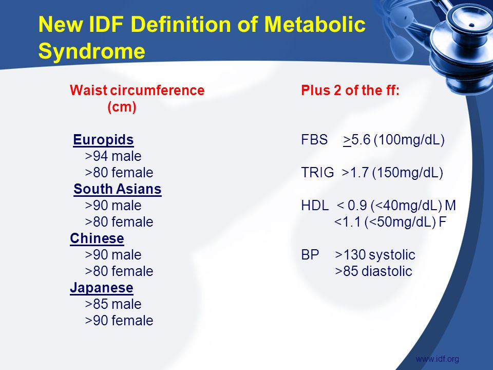 New IDF Definition of Metabolic Syndrome Waist circumference Plus 2 of the ff: (cm) Europids FBS >5.6 (100mg/dL) >94 male >80 female TRIG >1.7 (150mg/