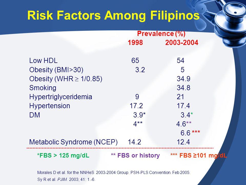 Prevalence (%) 1998 2003-2004 Low HDL 6554 Obesity (BMI>30) 3.2 5 Obesity (WHR  1/0.85)34.9 Smoking 34.8 Hypertriglyceridemia 9 21 Hypertension 17.2