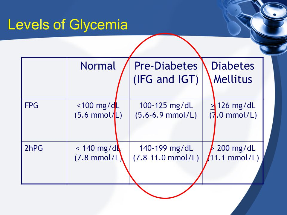 NormalPre-Diabetes (IFG and IGT) Diabetes Mellitus FPG<100 mg/dL (5.6 mmol/L) 100-125 mg/dL (5.6-6.9 mmol/L) > 126 mg/dL (7.0 mmol/L) 2hPG< 140 mg/dL