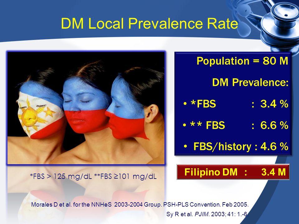 Morales D et al. for the NNHeS 2003-2004 Group. PSH-PLS Convention. Feb 2005. Sy R et al. PJIM. 2003; 41: 1.-6. *FBS > 125 mg/dL **FBS ≥101 mg/dL Popu