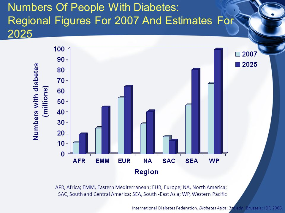 Numbers Of People With Diabetes: Regional Figures For 2007 And Estimates For 2025 International Diabetes Federation. Diabetes Atlas, 3rd edn. Brussels