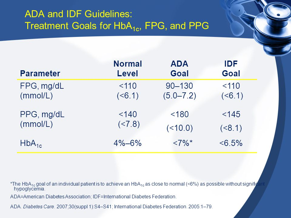 ADA and IDF Guidelines: Treatment Goals for HbA 1c, FPG, and PPG Parameter Normal Level ADA Goal IDF Goal FPG, mg/dL (mmol/L) <110 (<6.1) 90–130 (5.0–