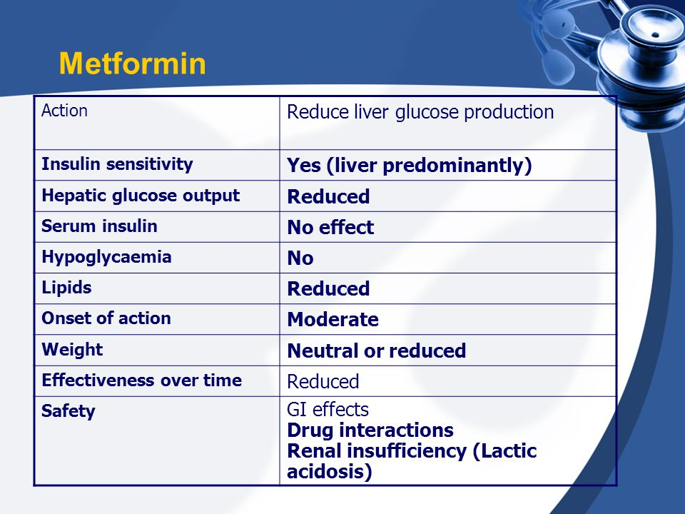 Metformin Action Reduce liver glucose production Insulin sensitivity Yes (liver predominantly) Hepatic glucose output Reduced Serum insulin No effect