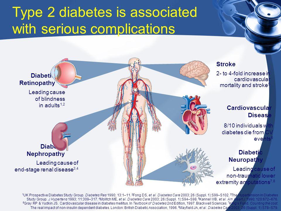 Diabetic Retinopathy Leading cause of blindness in adults 1,2 Diabetic Nephropathy Leading cause of end-stage renal disease 3,4 Cardiovascular Disease