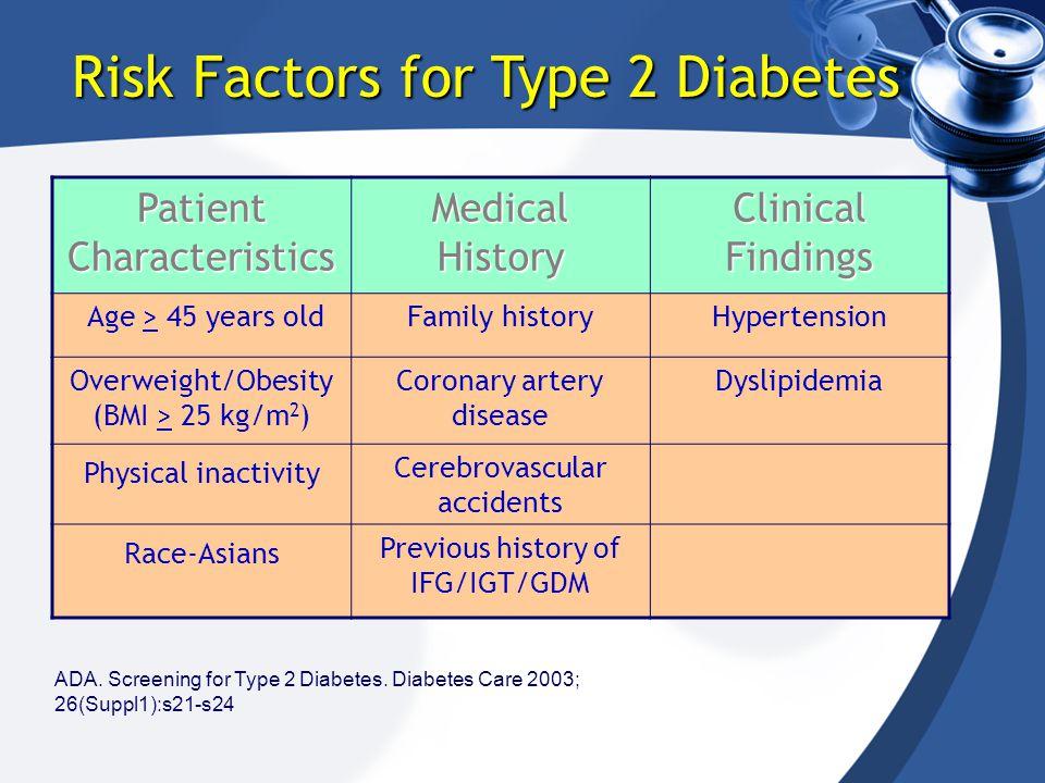 ADA. Screening for Type 2 Diabetes. Diabetes Care 2003; 26(Suppl1):s21-s24 Risk Factors for Type 2 Diabetes Patient Characteristics Medical History Cl