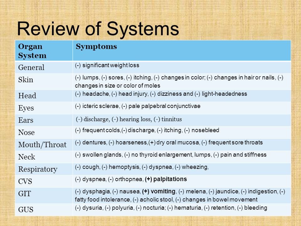 Review of Systems Organ System Symptoms General (-) significant weight loss Skin (-) lumps, (-) sores, (-) itching, (-) changes in color; (-) changes in hair or nails, (-) changes in size or color of moles Head (-) headache, (-) head injury, (-) dizziness and (-) light-headedness Eyes (-) icteric sclerae, (-) pale palpebral conjunctivae Ears (-) discharge, (-) hearing loss, (-) tinnitus Nose (-) frequent colds,(-) discharge, (-) itching, (-) nosebleed Mouth/Throat (-) dentures, (-) hoarseness,(+) dry oral mucosa, (-) frequent sore throats Neck (-) swollen glands, (-) no thyroid enlargement, lumps, (-) pain and stiffness Respiratory (-) cough, (-) hemoptysis, (-) dyspnea, (-) wheezing, CVS (-) dyspnea, (-) orthopnea, (+) palpitations GIT (-) dysphagia, (-) nausea, (+) vomiting, (-) melena, (-) jaundice, (-) indigestion, (-) fatty food intolerance, (-) acholic stool, (-) changes in bowel movement GUS (-) dysuria, (-) polyuria, (-) nocturia; (-) hematuria, (-) retention, (-) bleeding