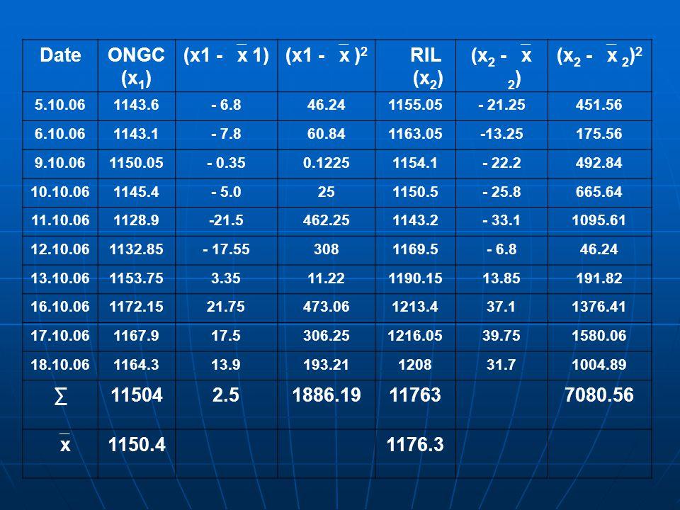DateONGC (x 1 ) (x1 -  x 1)(x1 -  x ) 2 RIL (x 2 ) (x 2 -  x 2 ) (x 2 -  x 2 ) 2 5.10.061143.6- 6.846.241155.05- 21.25451.56 6.10.061143.1- 7.860.