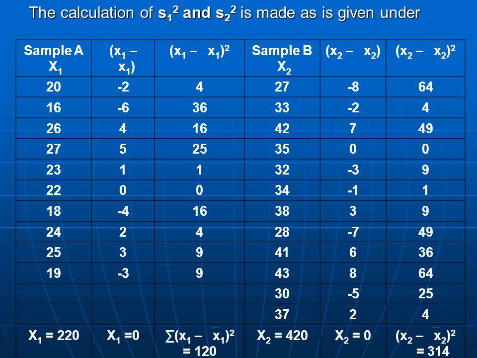220 420 220 420 X1 = ------ = 22 x2 =------ = 35 10 12 10 12 ∑ (x 1 –  x 1 ) 2 120 ∑ (x 1 –  x 1 ) 2 120 s 1 2 = ----------------- = -------- = 13.33 n 1 - 1 9 n 1 - 1 9 ∑ ( x 2 –  x 2 ) 2 314 ∑ ( x 2 –  x 2 ) 2 314 s 2 2 = ---------------- = ------- = 28.55 s 2 2 = ---------------- = ------- = 28.55 n 2 - 1 11 n 2 - 1 11