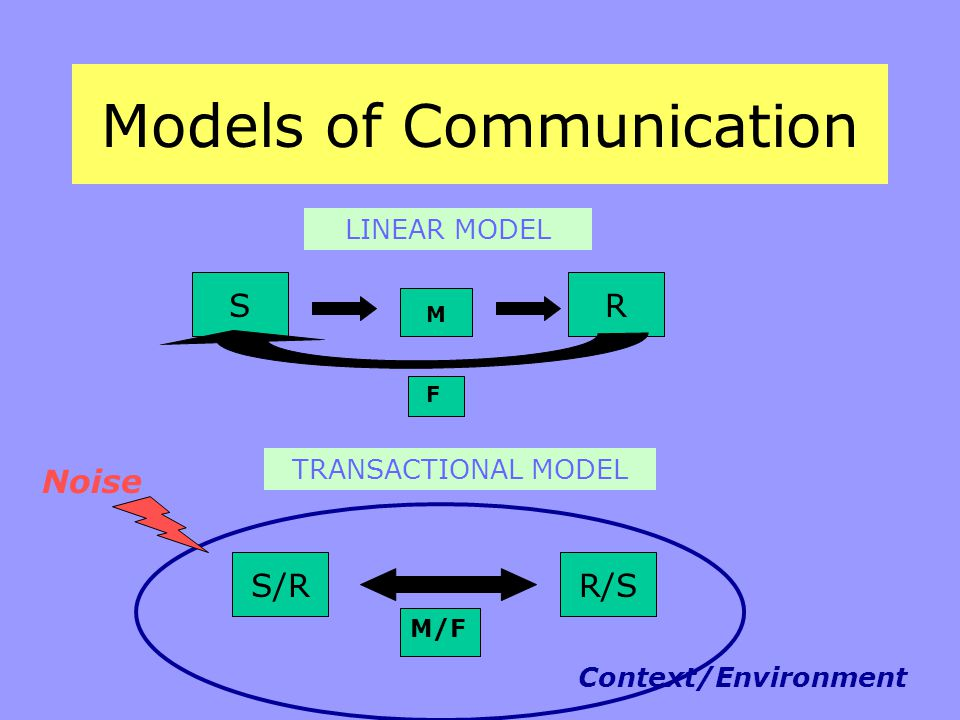 Models of Communication LINEAR MODEL R M S TRANSACTIONAL MODEL S/RR/S Context/Environment Noise M/F F