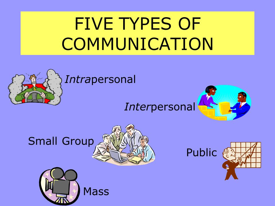 FIVE TYPES OF COMMUNICATION Intrapersonal Small Group Mass Interpersonal Public