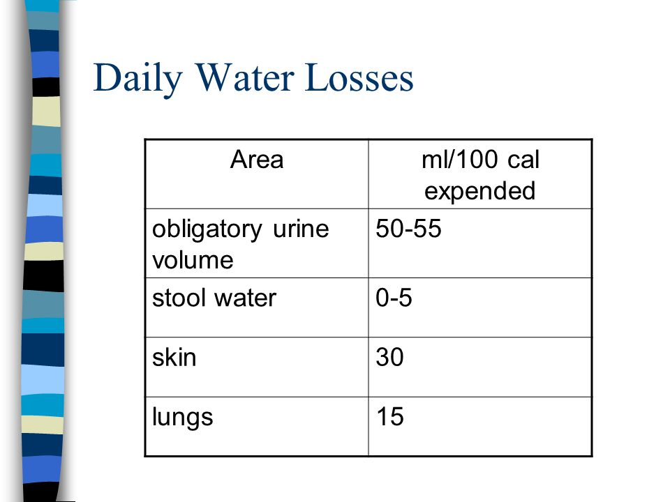 Daily Water Losses Areaml/100 cal expended obligatory urine volume 50-55 stool water0-5 skin30 lungs15