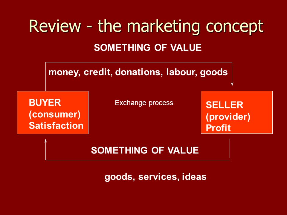 Review - the marketing concept BUYER (consumer) Satisfaction SELLER (provider) Profit SOMETHING OF VALUE money, credit, donations, labour, goods goods