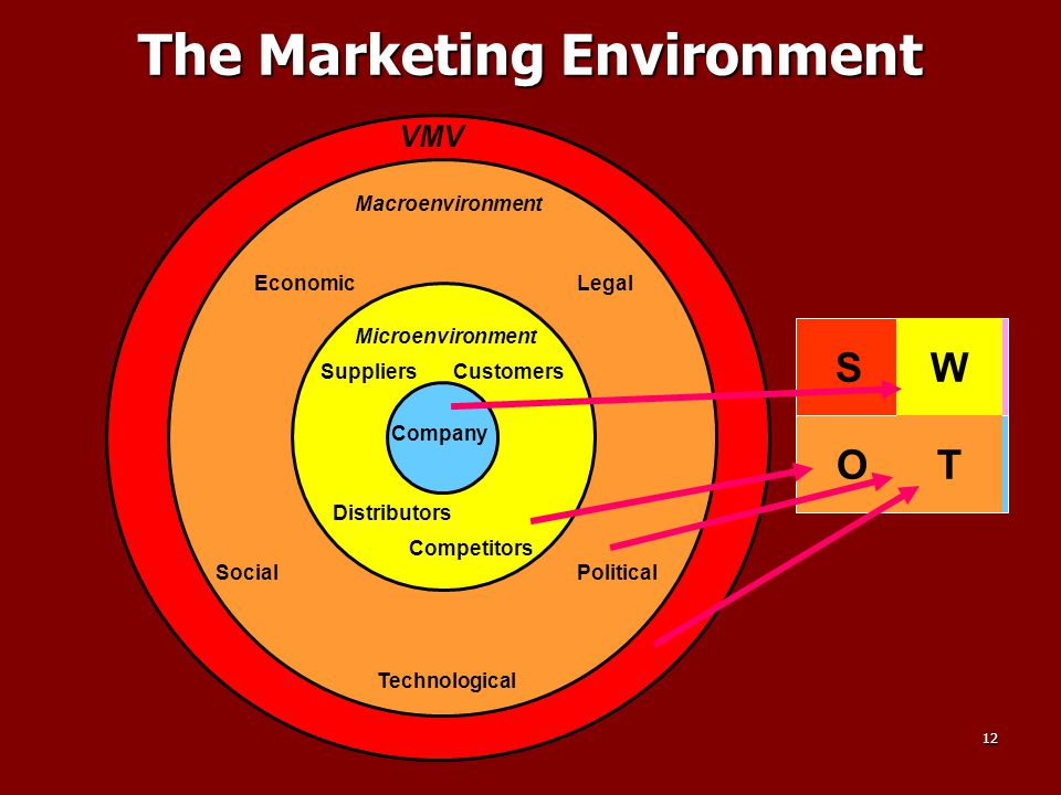 12 The Marketing Environment Company Microenvironment Macroenvironment Legal Political Technological Social Economic Suppliers Customers Distributors