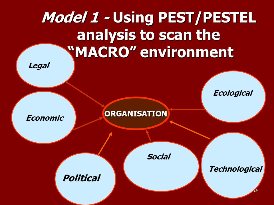 """14 Model 1 - Using PEST/PESTEL analysis to scan the """"MACRO"""" environment ORGANISATION Legal Political Social Ecological Technological Economic"""