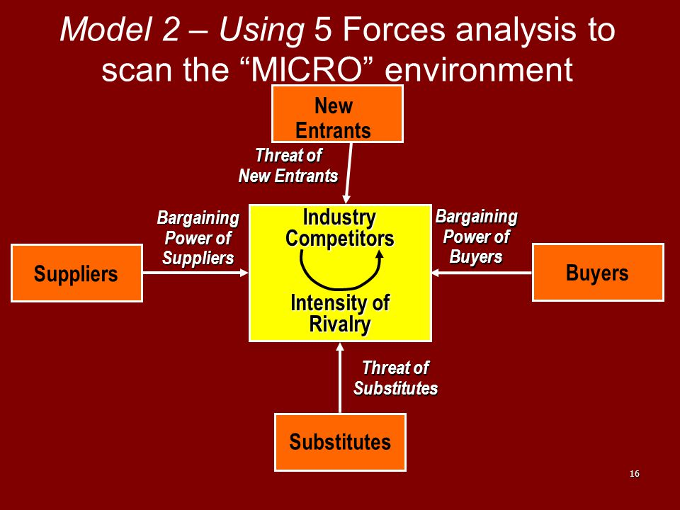 """16 Model 2 – Using 5 Forces analysis to scan the """"MICRO"""" environment IndustryCompetitors Intensity of Rivalry Buyers Suppliers New Entrants Substitute"""